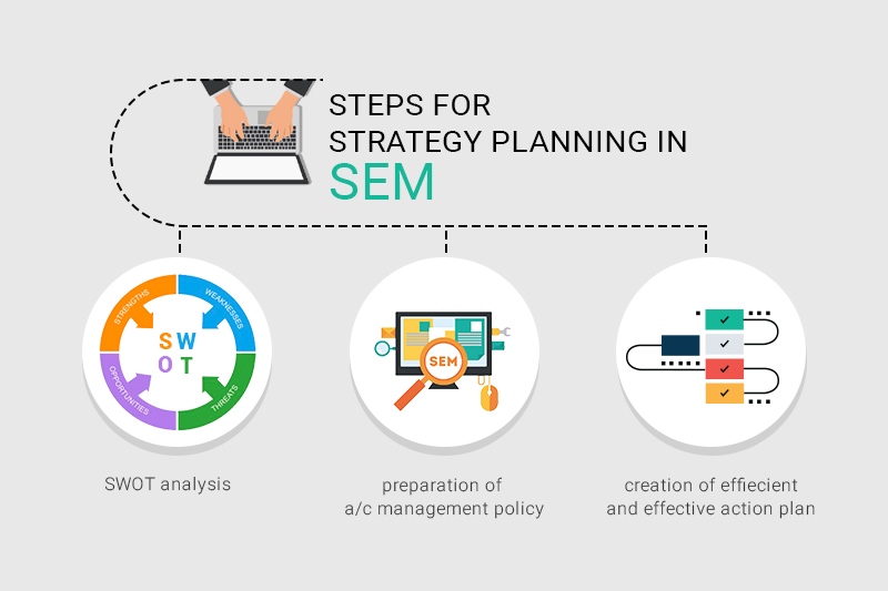 search engine marketing strategy planning